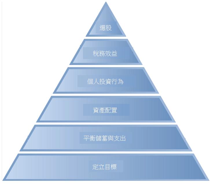建构与再平衡投资组合的6个步骤